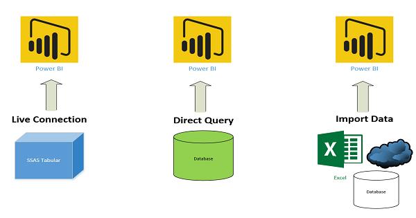 Power BIのインポートとDirect Queryの違いを知っていますか?データの取りこみ方の違いを解説します!